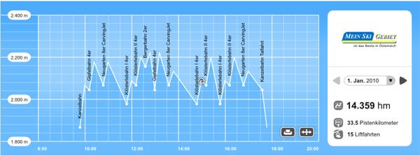 Skiline.cc palvelu näyttää graafisesti hiihdetyt kilometrit ja rinteet. Kuva: Skiline.cc