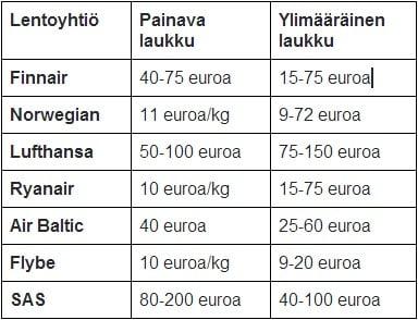 Paljonko maksaa ylimääräinen matkalaukku - lentoyhtiöt vertailussa b28ec74bfd