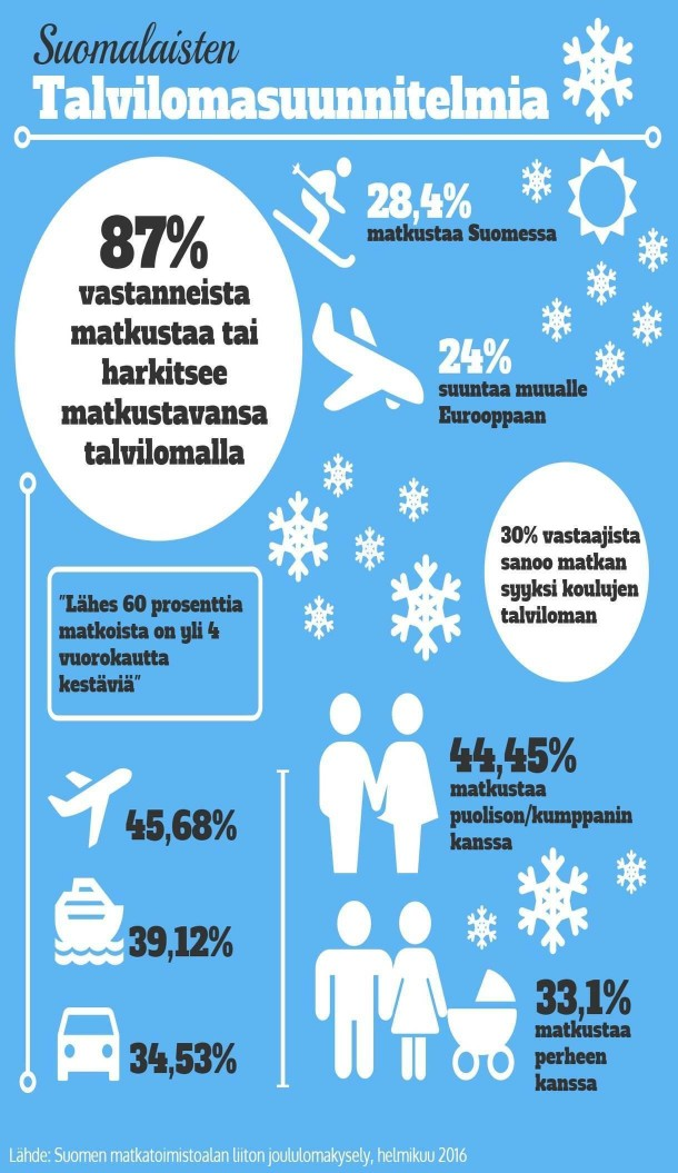 Infograafi suomalaisten talvilomasuunnitelmista