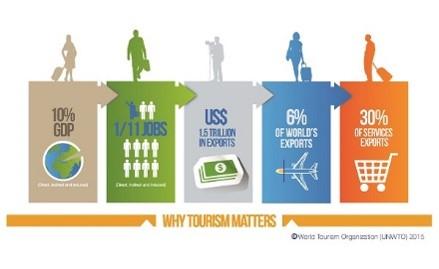 Matkailualalla näkyy kasvua